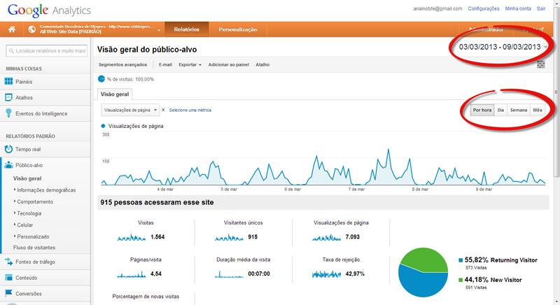 google analytics visitantes e pageviews